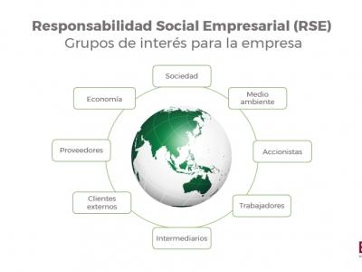 Grupos de interés para la empresa